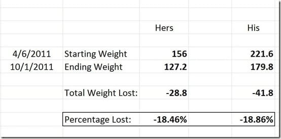 Weight Spreadsheet