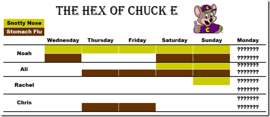 The Hex of Chuck E Cheese