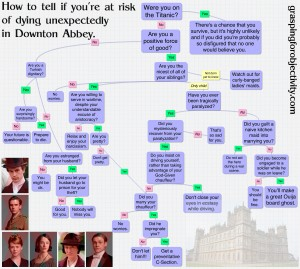 How to tell if you're going to die on Downton Abbey