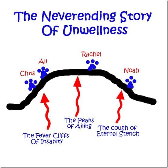 Neverending Sickness